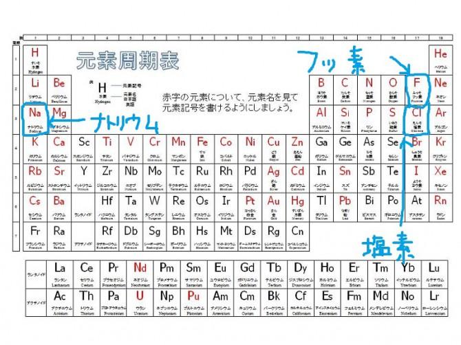 元素記号青○23